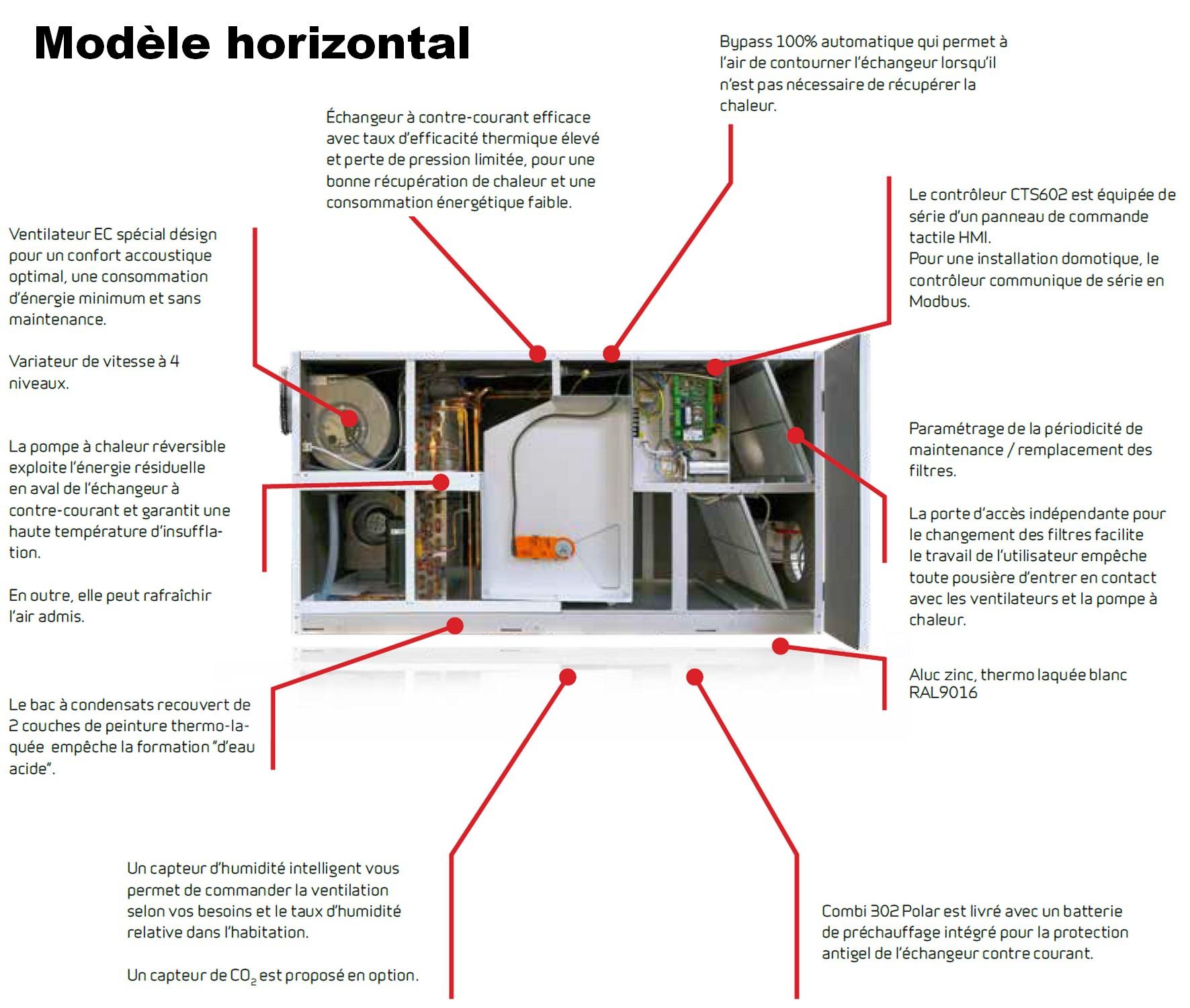 modele horizontal